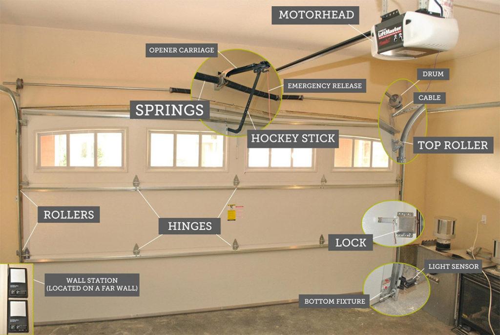 partes y materiales para portones electricos